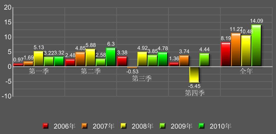国美电器净利润五年变动图