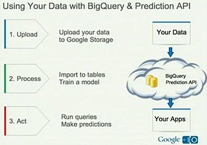 Google BigQuery:在云端处理大数据