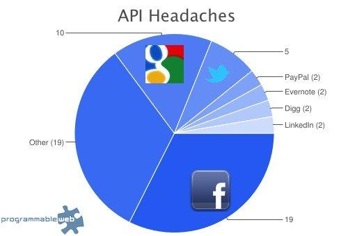 Facebook的API真的那么糟糕?