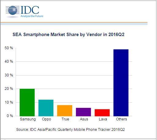 东南亚智能手机市场发展迅猛 三星与Oppo抢先机