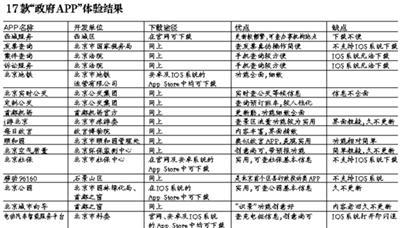 """政府便民APP成""""僵尸"""":下载难"""