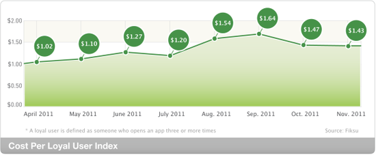 11月iPhone应用日均下载超500万次 同比增83%
