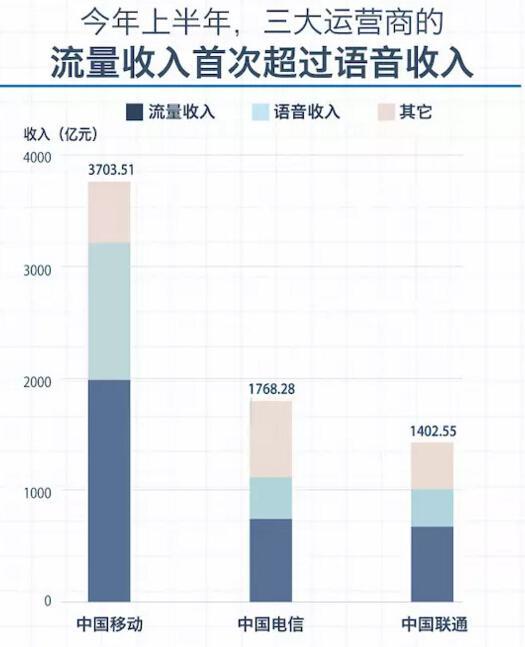 三大运营商最主要的收入 终于变成了卖流量