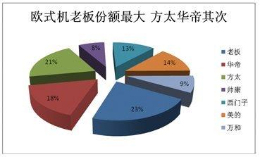 2012烟机市场盘点:高端之争激流暗涌