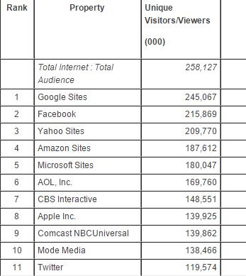 美網站獨立訪問用戶排名出爐 谷歌位居榜首