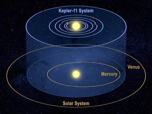 开普勒探测器发现迄今最紧密的奇特行星系统