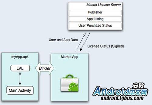 Android加反盗版特性思考:谷歌改善商业环境