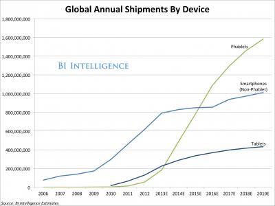 大屏手机将占六成份额 5寸下手机及平板成小众