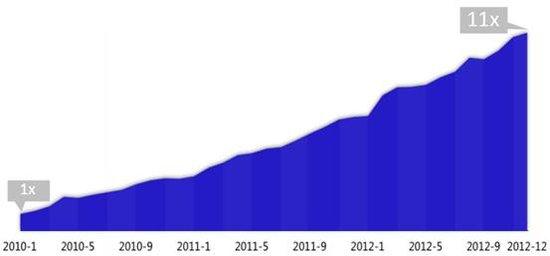 百度移动搜索3年增11倍