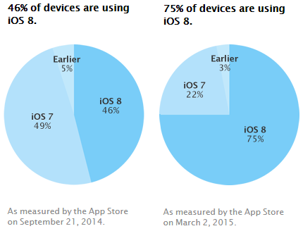 半年时间iOS 8普及率终于过了75%!