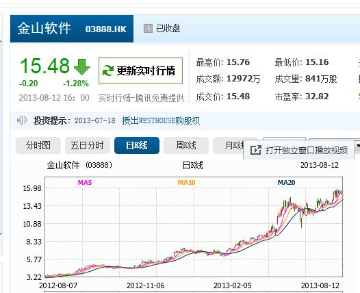 张宏江抛售金山软件股票 累积套现832万港元
