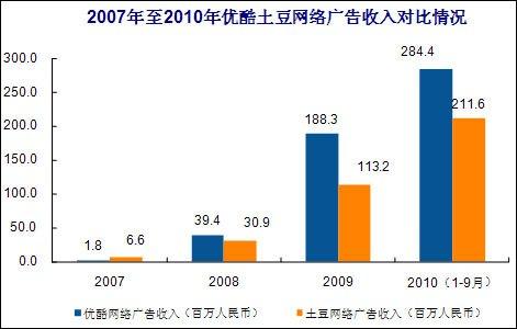 Youqi成員希望提高iQiyi成員的價格Youku官方回應沒有計劃提高價格