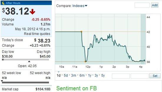 收盘:Facebook报38.23美元 上涨0.61%
