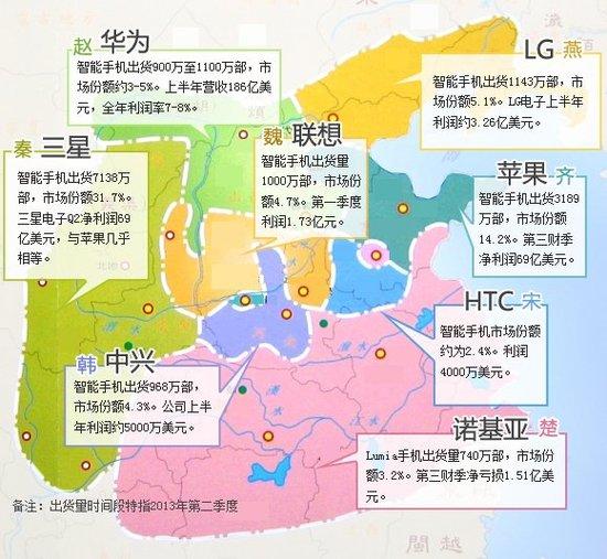 智能手机产业新江湖:平台三国杀 硬件战国乱