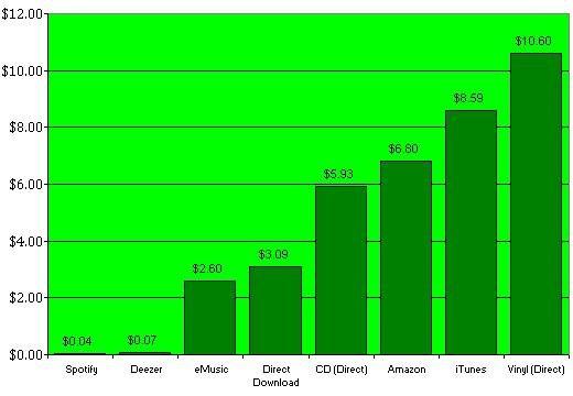 数字音乐产业:25%的人群贡献75%的销售额