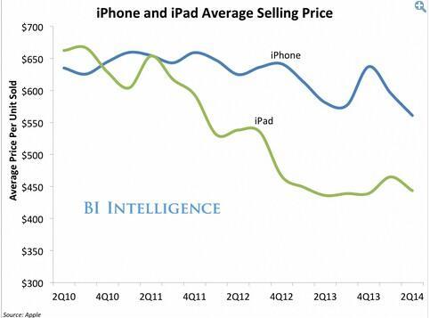 iPhone 6 的定价难题:如何向新兴市场扩张?