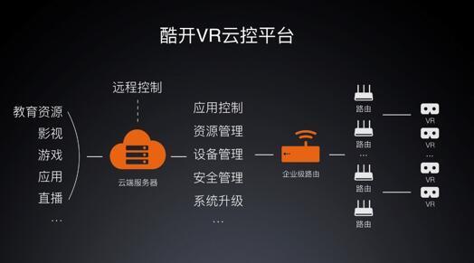酷开VR宣布1亿战略投资计划 加快B端解决方案落地