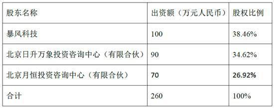 """增资扩股前""""暴风魔镜""""股权结构(科技配图)"""