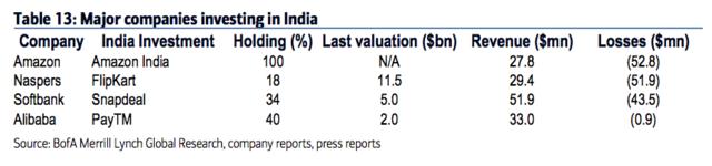 """为何印度将成为下一个""""电商战场""""?"""
