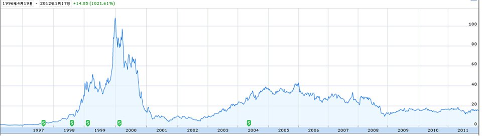 雅虎上市后股价走势一览