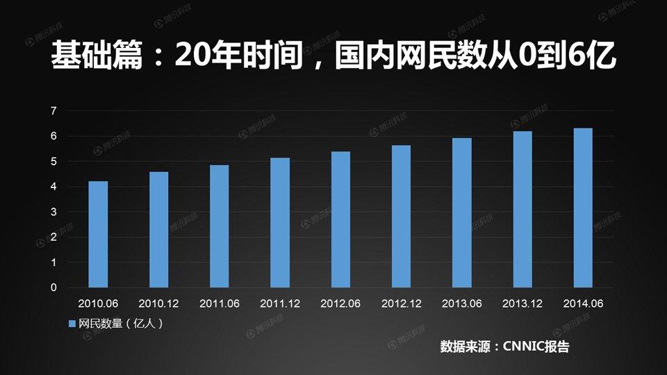 经过20年的发展,中国网民数量已突破了6亿大关。1997年10月,CNNIC(中国互联网络信息中心)发布第一次互联网统计报告时,网民数量仅为62万。
