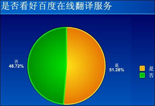 28 网友看好百度推在线翻译服务