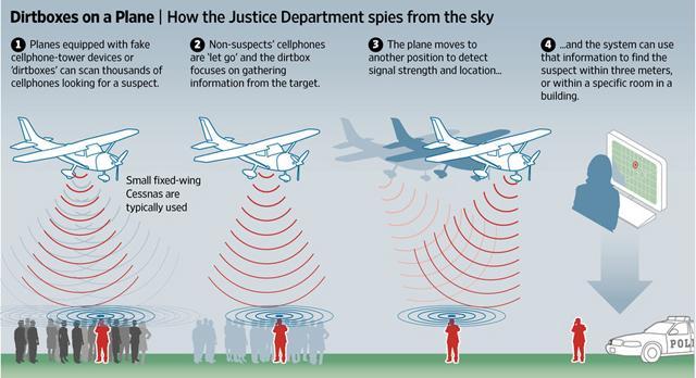 防不胜防!美国中情局用飞机伪装基站 拦截通话