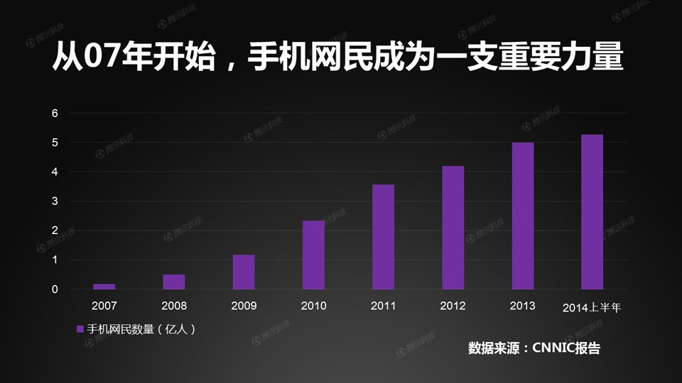 从2007年开始,CNNIC在统计报告中首次加入了手机网民的数据,而随着三大运营商09年获得3G牌照,手机网民数量也迎来了飞速发展。