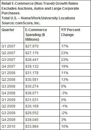 报告称第一季度美电子商务支出同比增长10%