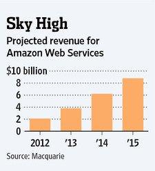 亚马逊AWS业务预计收入
