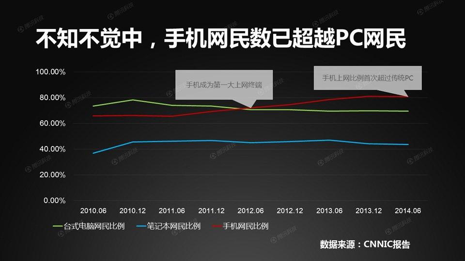 随着智能手机的普及,手机网民的地位日益提高。2012年,手机超越台式机,成为第一大上网终端。2014年7月,手机网民数量超越PC网民数量。