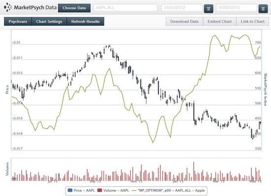 分析称苹果股价上涨真正原因是投资者信心恢复