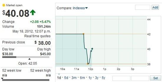 凌晨0:08:Facebook报40.08美元 上涨5.47%