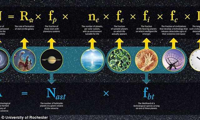 人类出现之前或存在不止一个先进的外星文明
