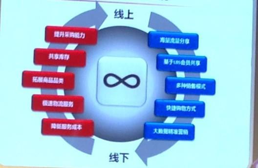 京东加速布局O2O:签万家便利店 年底覆盖全国