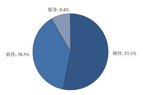 去年中国网络安全产业规模超700亿