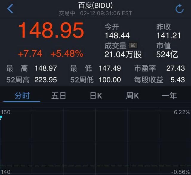 百度股价周五开盘大涨5%