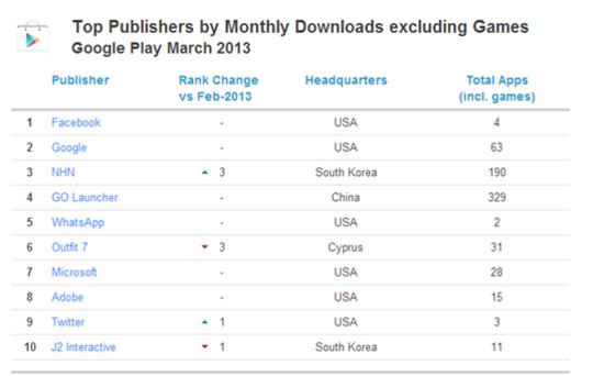 亚洲势力在全球移动互联网的崛起