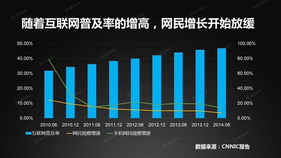 但随着互联网普及率的提高,网民增长以及手机网民增长都开始不同程度地出现放缓。