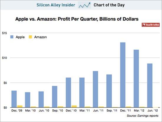 亚马逊和苹果最明显差别:盈利能力