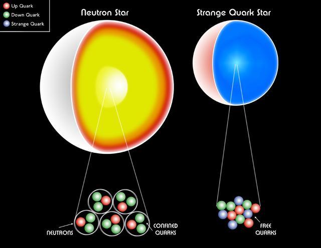 中国科学家发现夸克星存在重要证据
