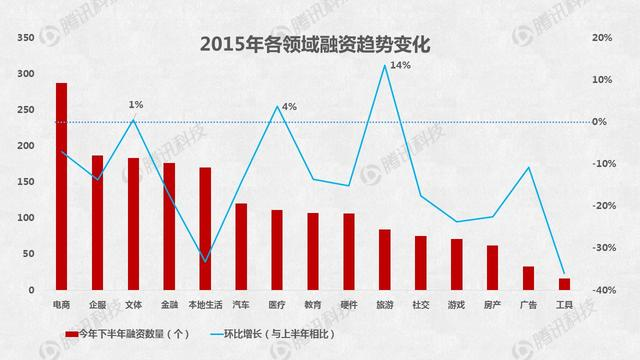2015创业融资数据大盘点:O2O仍是最大热门