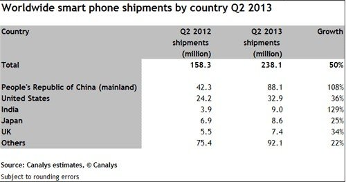 全球智能机第二季出货2.4亿部 中国销量占比20%