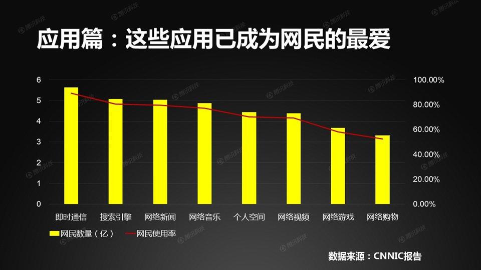 从应用方面看,即时通信、搜索引擎、网络新闻,是中国网民上网时经常用到的三大应用。