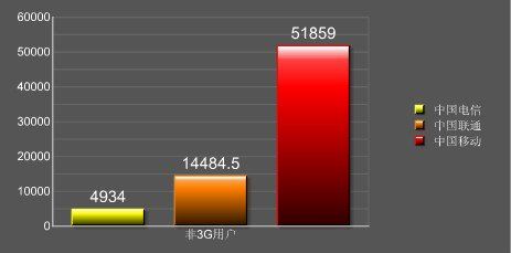 截止到2009年末数据
