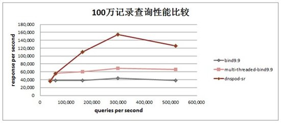 吴洪声:DNS服务器软件DNSPod-sr开源发布