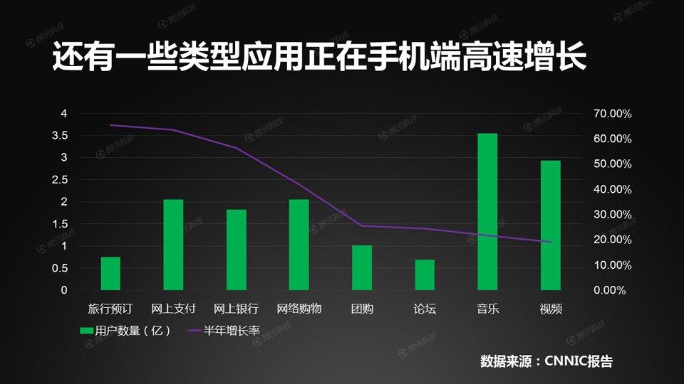 除上述应用,还有一些应用虽然覆盖率不高,但正在手机端高速增长,其中手机旅行预订、手机支付、手机银行的增速最快。