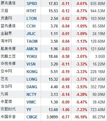 12月19日中國概念股上涨跌互即兴 分群传媒上涨6.73%