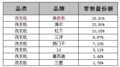 奥维咨询11周洗衣机品牌销量排行榜