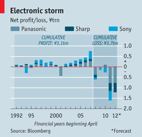 丰田启示录:日本电子巨头应研究消费喜好